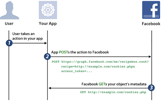 Open Graph app in facebook
