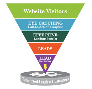 kuno-inbound-marketing-funnel